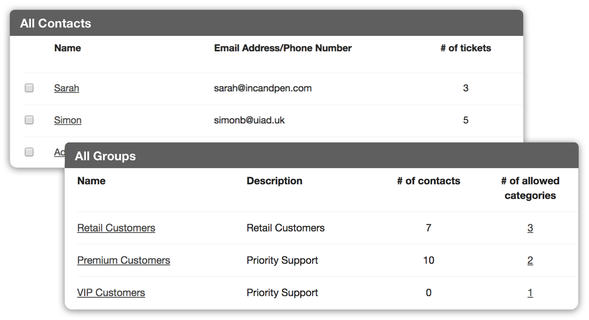 Have all staff contacts under one contact group of your ticketing system