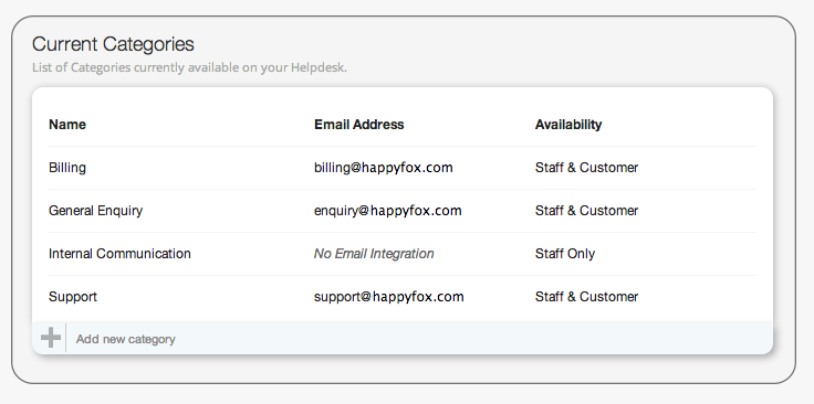 centralize support request using HappyFox IT help desk