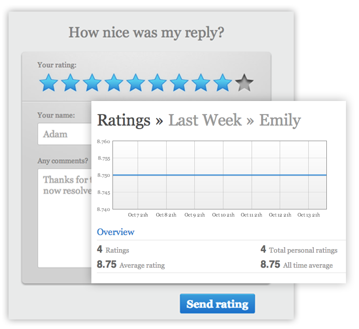 measure customer satisfaction with feedback forms