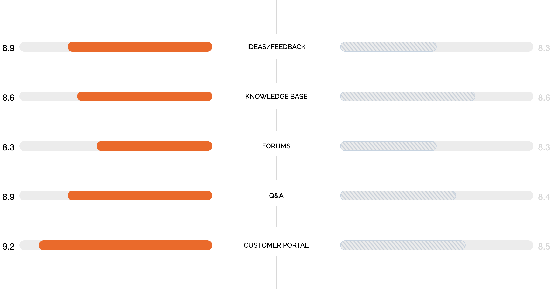 HappyFox vs Zendesk Support - Ideas and Feedback, Knowledge base, Forums, Q&A, and Customer Portal