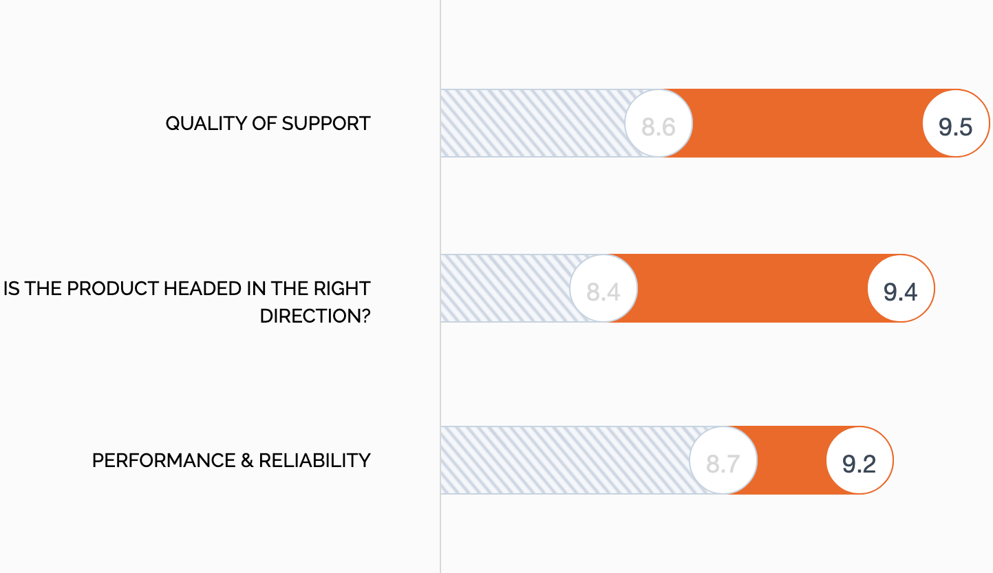 HappyFox vs Zendesk Support - Quality of Support, Product Direction, Performance and Reliability