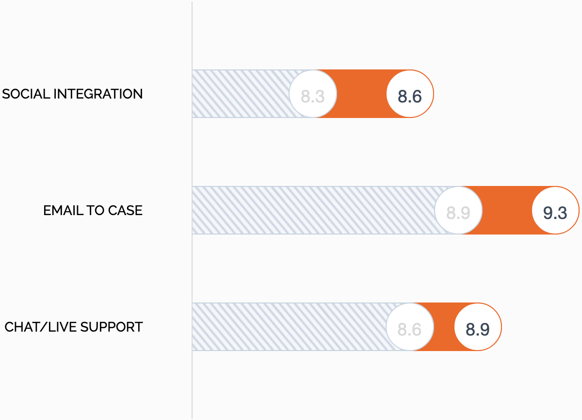 HappyFox vs Zendesk Support - Social Integrations, Email to Case, and Live Chat Support