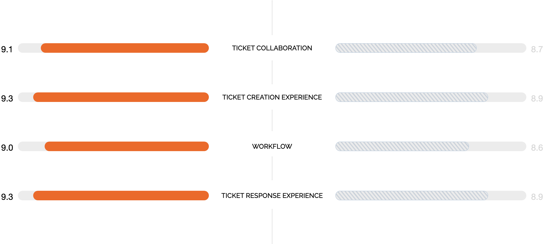 HappyFox vs Zendesk Support - Ticket collaboration, Ticket creation experience, workflow and Ticket response experience
