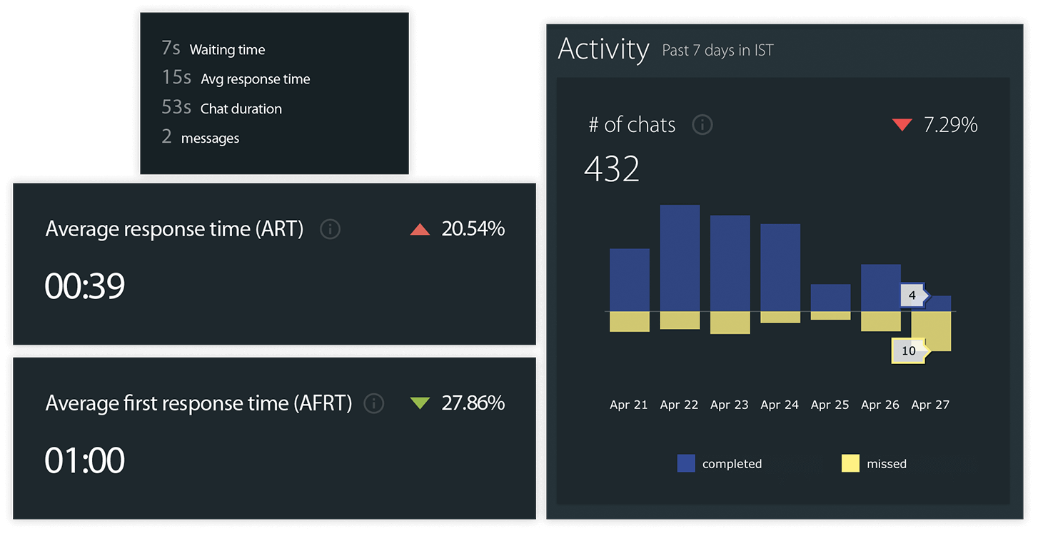 Live chat dashboard